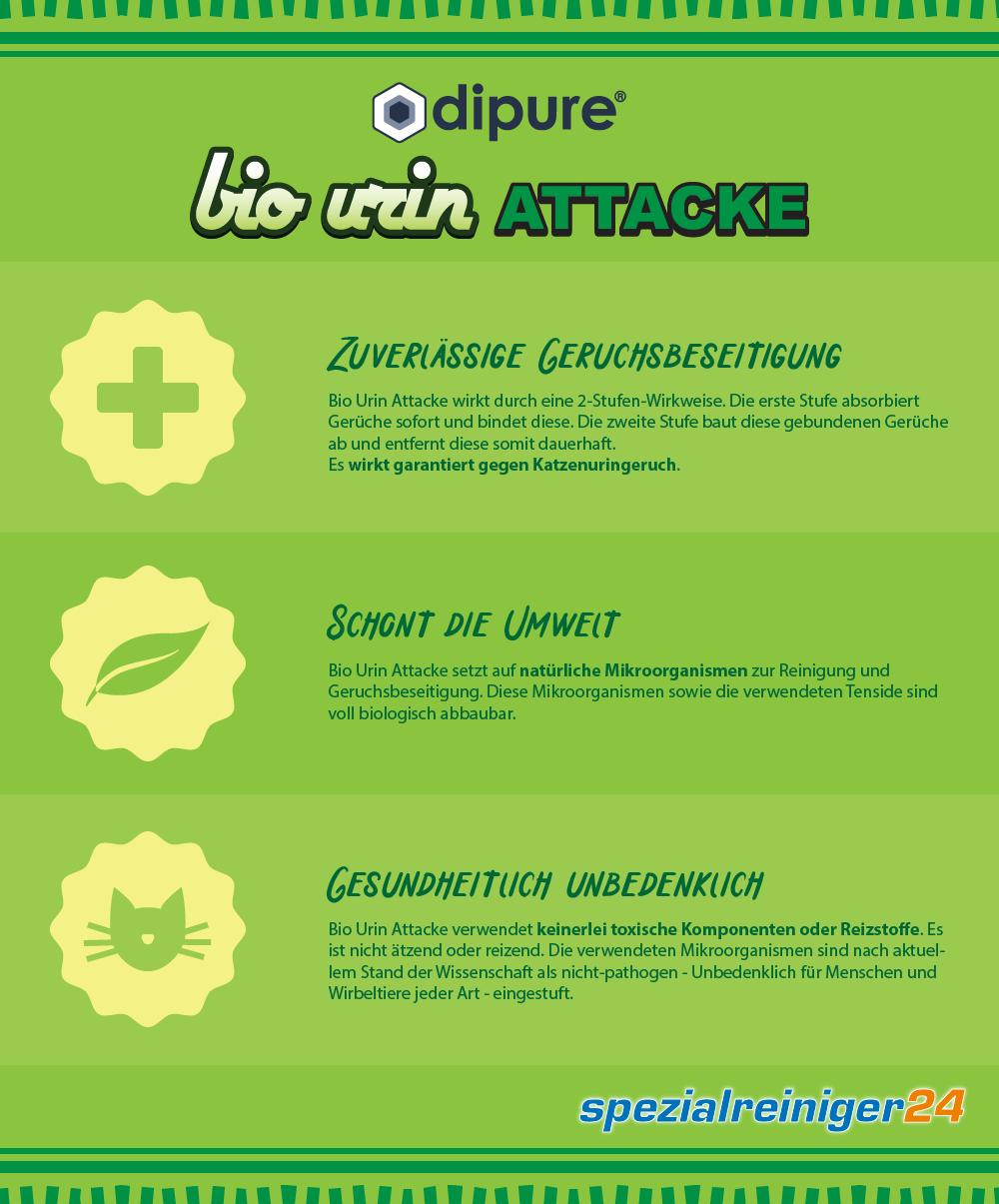 Bio Urin Attacke Infografik