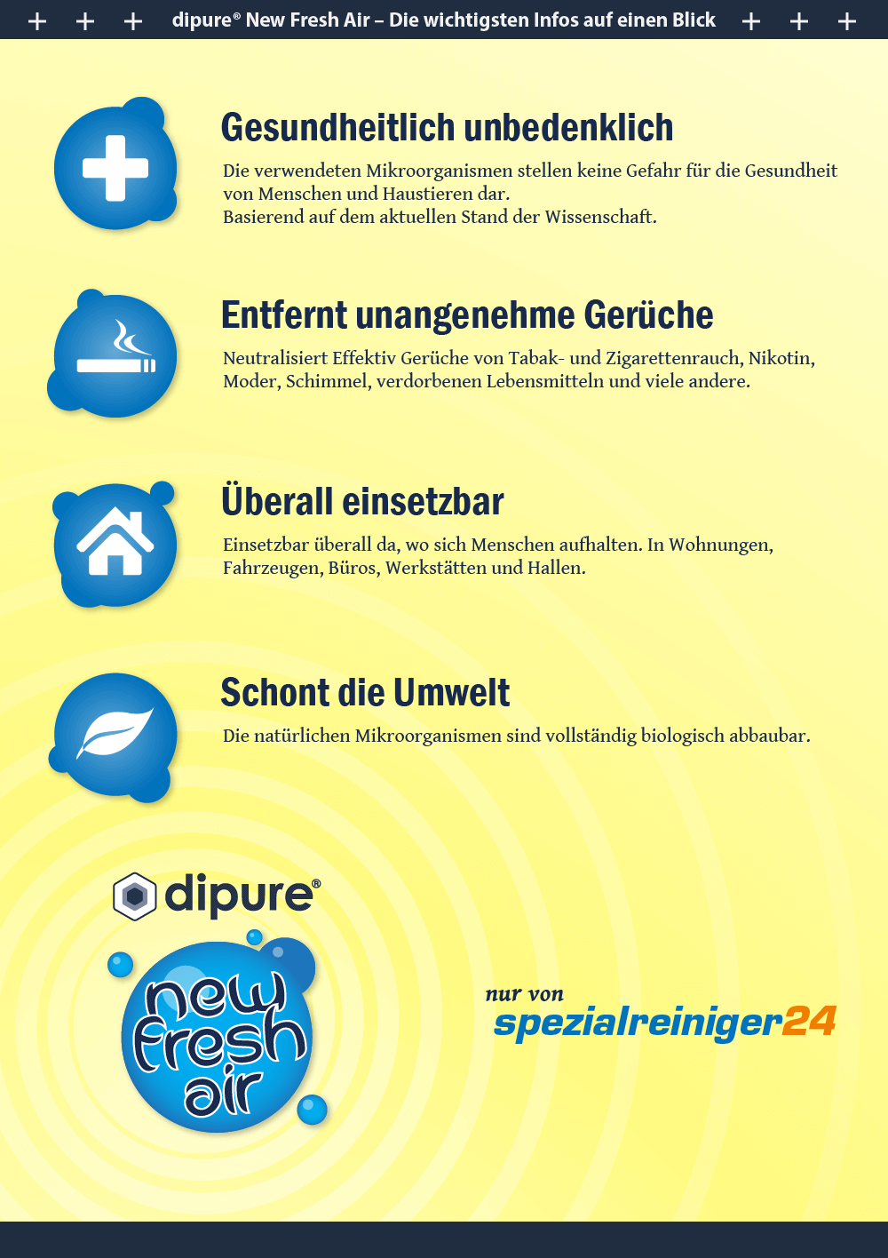 New Fresh Air Geruchsentferner Infografik